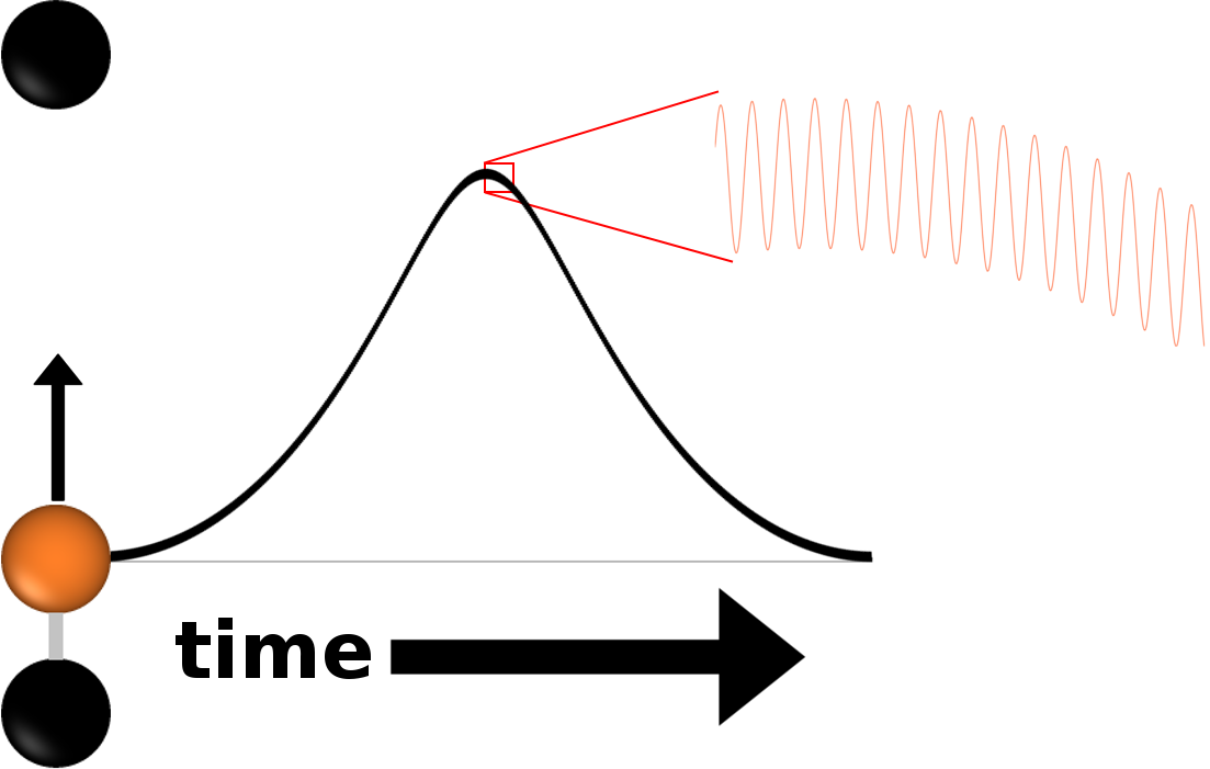 A graph of the motion of a bonded particle over time. The seemingly smooth curve reveals its highly oscillatory nature when viewed over a short time frame.